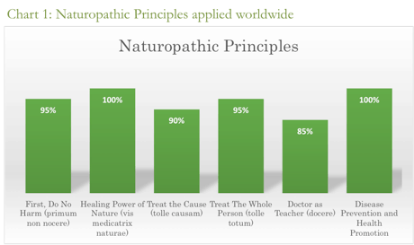 Naturoprathic principles are core to how we practice at tonika health - including the healing power of nature, treating the cause, treating the person.